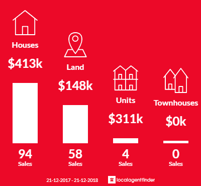 Average sales prices and volume of sales in Broadford, VIC 3658