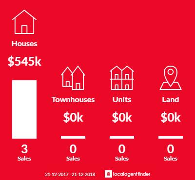 Average sales prices and volume of sales in Broadmarsh, TAS 7030