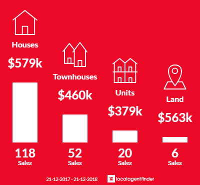 Average sales prices and volume of sales in Broadmeadows, VIC 3047