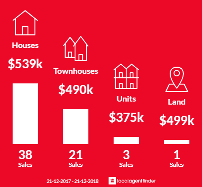 Average sales prices and volume of sales in Brompton, SA 5007
