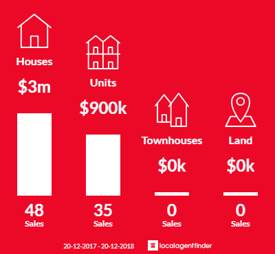 Average sales prices and volume of sales in Bronte, NSW 2024