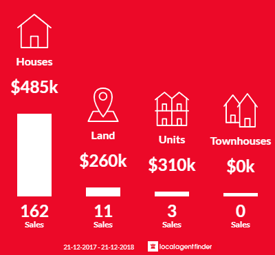 Average sales prices and volume of sales in Brookfield, VIC 3338
