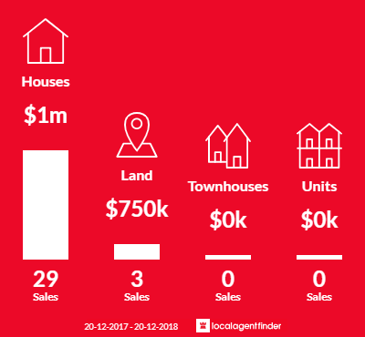 Average sales prices and volume of sales in Brookfield, QLD 4069