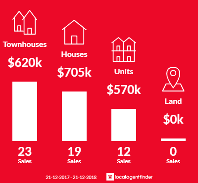 Average sales prices and volume of sales in Brooklyn, VIC 3012