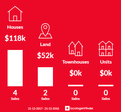 Average sales prices and volume of sales in Broomehill Village, WA 6318