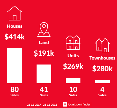 Average sales prices and volume of sales in Brown Hill, VIC 3350