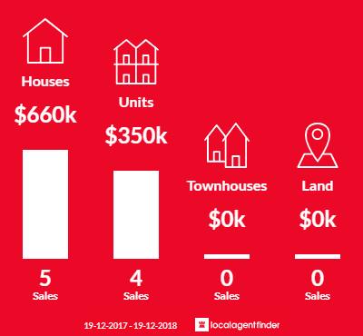 Average sales prices and volume of sales in Brownsville, NSW 2530