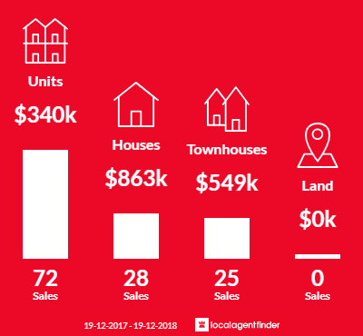 Average sales prices and volume of sales in Bruce, ACT 2617