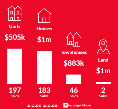 Average sales prices and volume of sales in Brunswick, VIC 3056