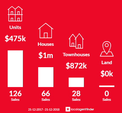Average sales prices and volume of sales in Brunswick East, VIC 3057