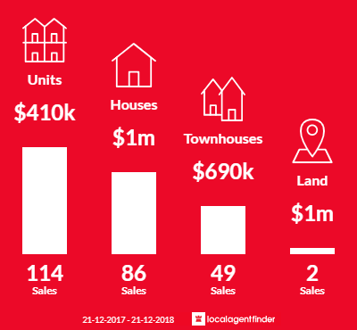 Average sales prices and volume of sales in Brunswick West, VIC 3055