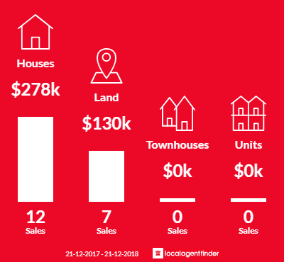 Average sales prices and volume of sales in Bruthen, VIC 3885
