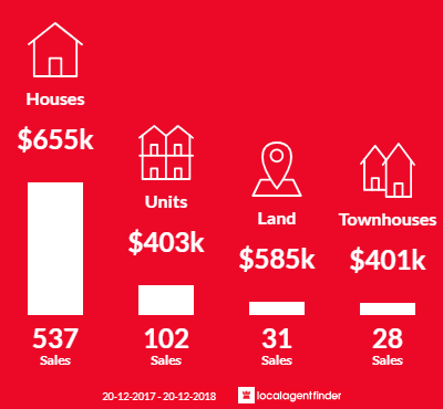 Average sales prices and volume of sales in Buderim, QLD 4556