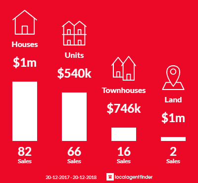 Average sales prices and volume of sales in Bulimba, QLD 4171