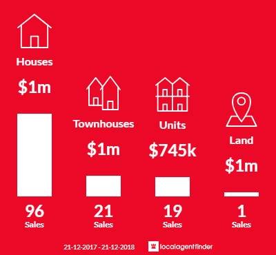 Average sales prices and volume of sales in Bulleen, VIC 3105