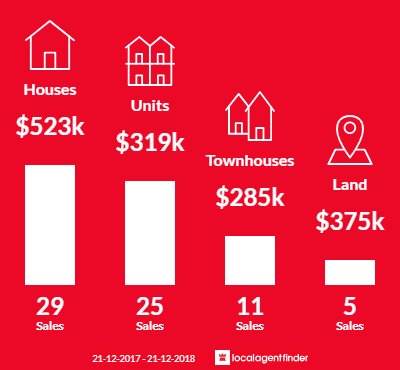 Average sales prices and volume of sales in Bunbury, WA 6230