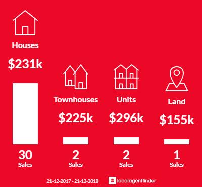 Average sales prices and volume of sales in Bundaberg East, QLD 4670