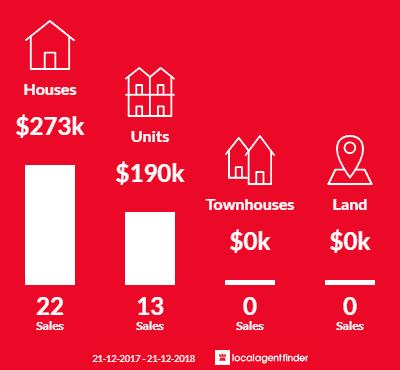 Average sales prices and volume of sales in Bundaberg West, QLD 4670