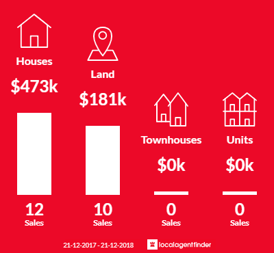 Average sales prices and volume of sales in Bundalong, VIC 3730
