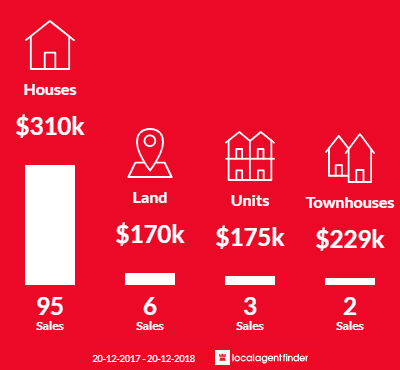 Average sales prices and volume of sales in Bundamba, QLD 4304