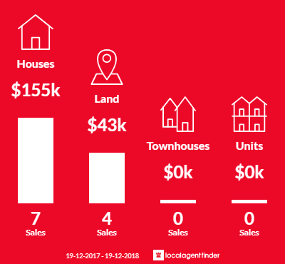 Average sales prices and volume of sales in Bundarra, NSW 2359