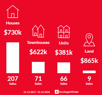 Average sales prices and volume of sales in Bundoora, VIC 3083