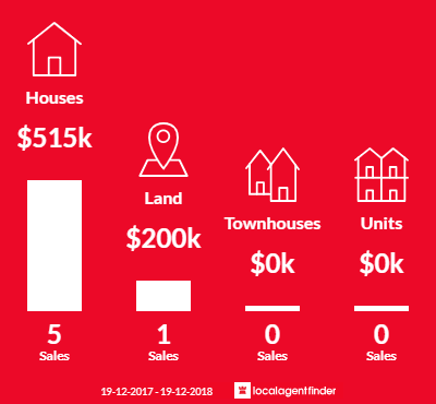 Average sales prices and volume of sales in Bungwahl, NSW 2423