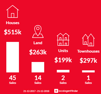 Average sales prices and volume of sales in Buninyong, VIC 3357