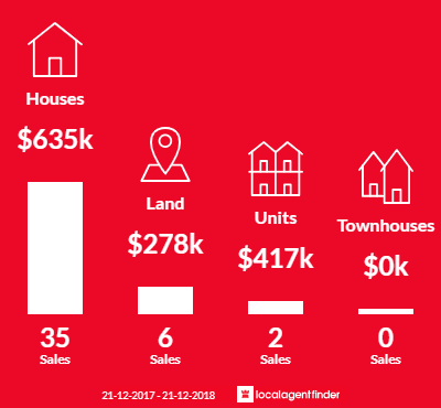 Average sales prices and volume of sales in Bunyip, VIC 3815