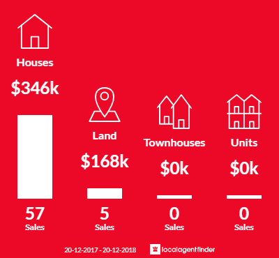 Average sales prices and volume of sales in Burdell, QLD 4818