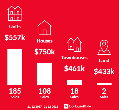 Average sales prices and volume of sales in Burleigh Heads, QLD 4220