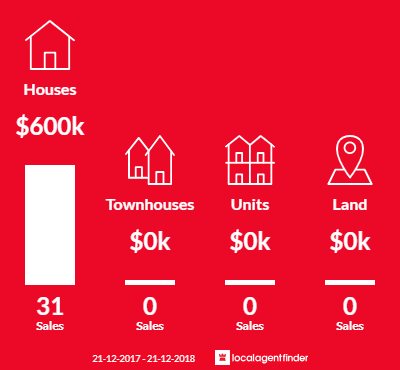 Average sales prices and volume of sales in Burnside, VIC 3023