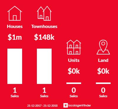 Average sales prices and volume of sales in Burrumbeet, VIC 3352