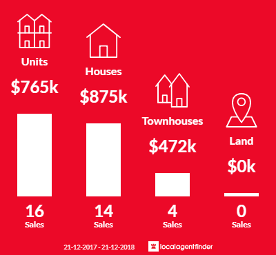 Average sales prices and volume of sales in Burswood, WA 6100