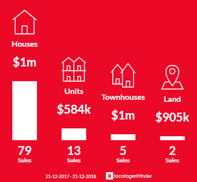 Average sales prices and volume of sales in Burwood East, VIC 3151