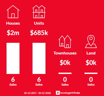 Average sales prices and volume of sales in Burwood Heights, NSW 2136