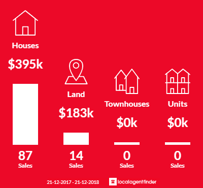 Average sales prices and volume of sales in Bushland Beach, QLD 4818