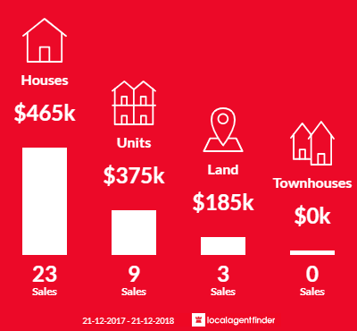Average sales prices and volume of sales in Busselton, WA 6280