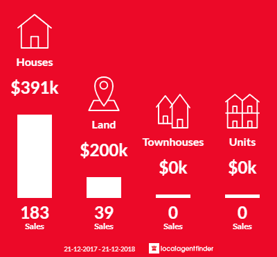 Average sales prices and volume of sales in Byford, WA 6122