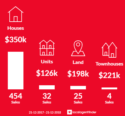 Average sales prices and volume of sales in Caboolture, QLD 4510