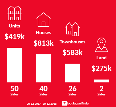 Average sales prices and volume of sales in Cabramatta, NSW 2166