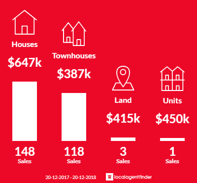 Average sales prices and volume of sales in Calamvale, QLD 4116