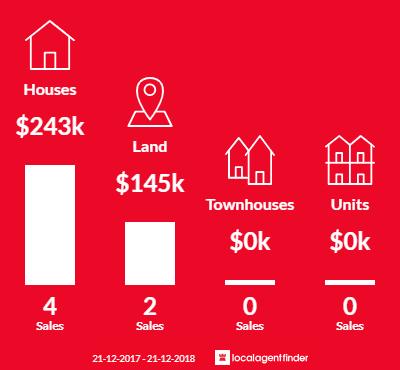 Average sales prices and volume of sales in Calder, TAS 7325