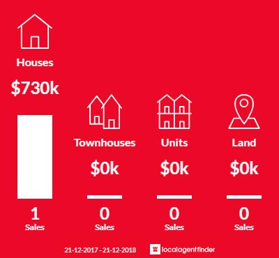 Average sales prices and volume of sales in Caldermeade, VIC 3984