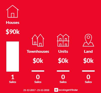 Average sales prices and volume of sales in Calingiri, WA 6569