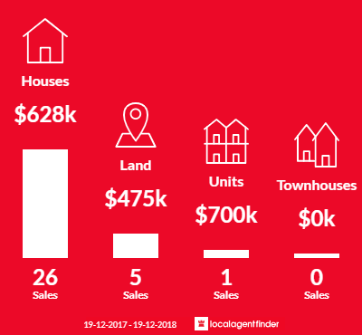 Average sales prices and volume of sales in Callala Beach, NSW 2540