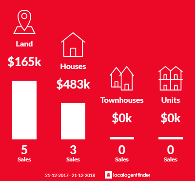 Average sales prices and volume of sales in Callignee, VIC 3844
