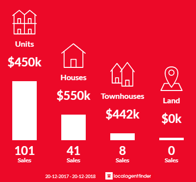 Average sales prices and volume of sales in Caloundra, QLD 4551