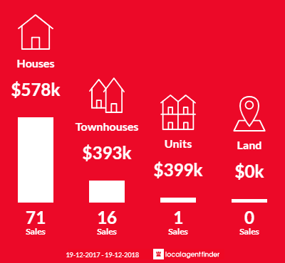 Average sales prices and volume of sales in Calwell, ACT 2905