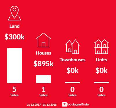 Average sales prices and volume of sales in Cambrian Hill, VIC 3352